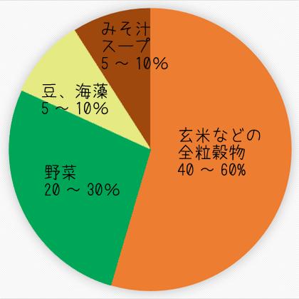 食材のバランスグラフ