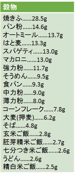 穀物に含まれるタンパク質