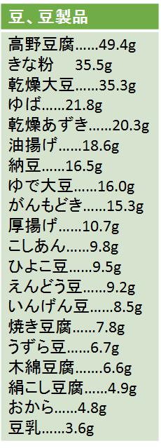 豆製品のタンパク質