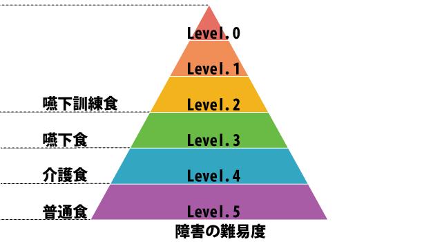 食べてOKの基準が分かる!嚥下食ピラミッドとは