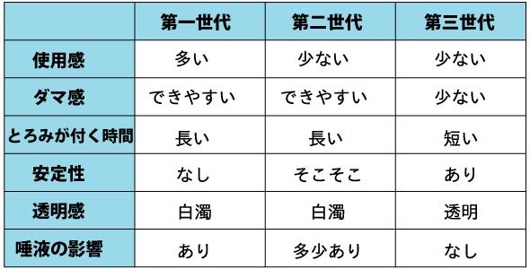 とろみ剤の種類一覧